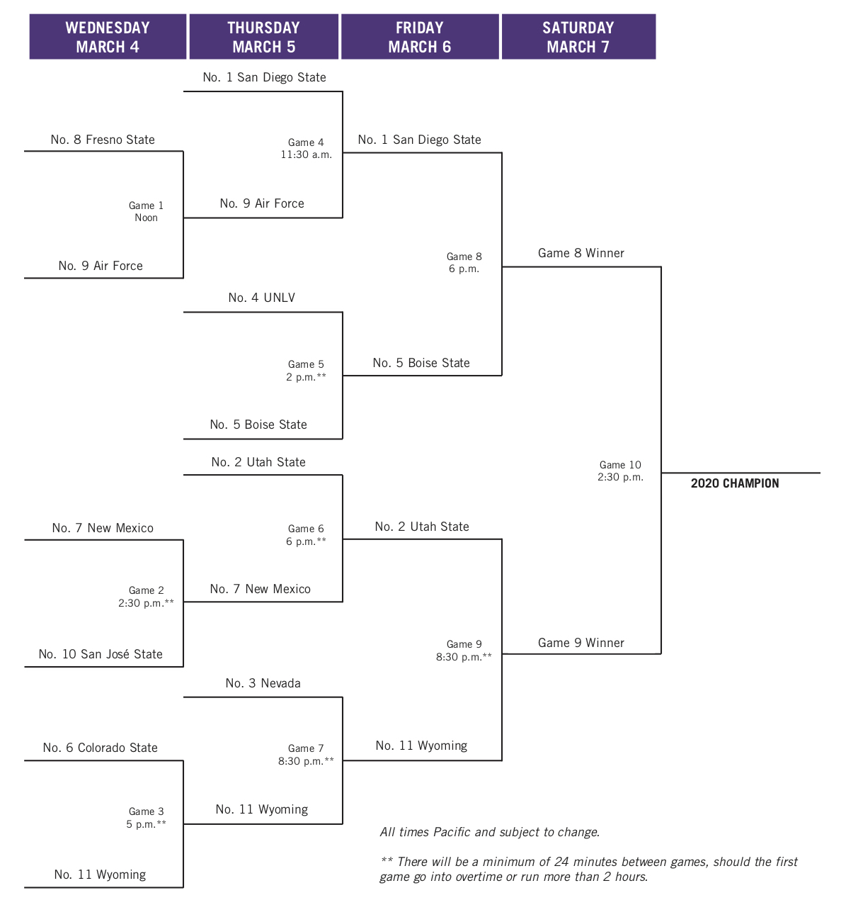 March Madness 2020: Mountain West Tournament bracket, schedule